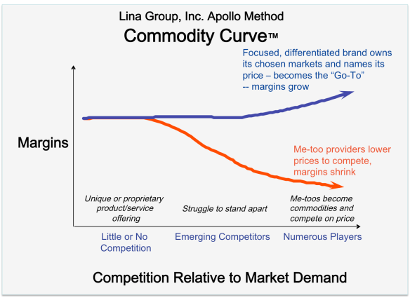 Commodity Curve for blog post