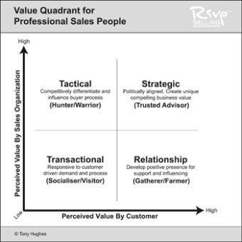 RSVP Selling: Value Quadrant for Professional Sales - by Tony Hughes