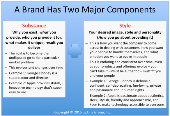 Apollo Method for Market Dominance - Brand Equation - by Lina Group, Inc.